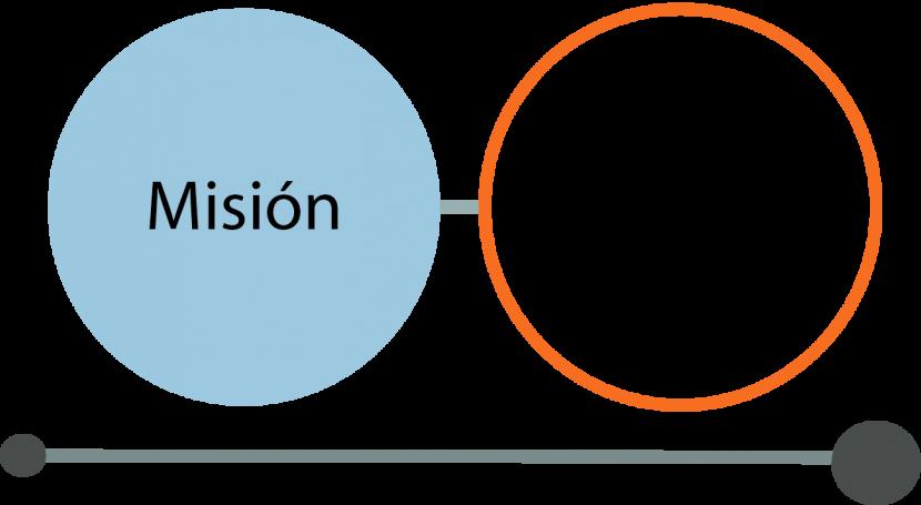 Guía para elaborar correctamente la visión y misión de la empresa