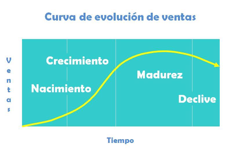 Las 4 etapas del Ciclo de Vida del Producto
