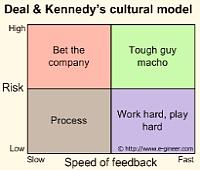 Creatividad: Distintos estilos para distintas culturas organizacionales.