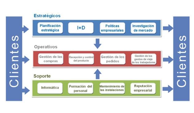 Identificar y elaborar el mapa por procesos de la empresa for Mapeo de procesos ejemplo