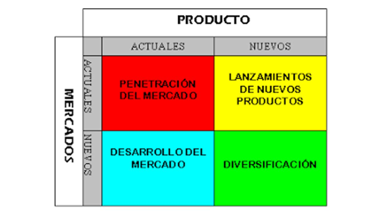 ansoff matrix analysis Ansoff's product/market growth matrix suggests that a business' attempts to grow depend on whether it markets new or existing products in new or existing markets the output from the ansoff product/market matrix is a series of suggested growth strategies which set the direction for the business strategy.