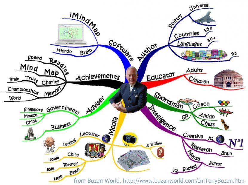Generar Ideas Individualmente. Los Mapas Mentales