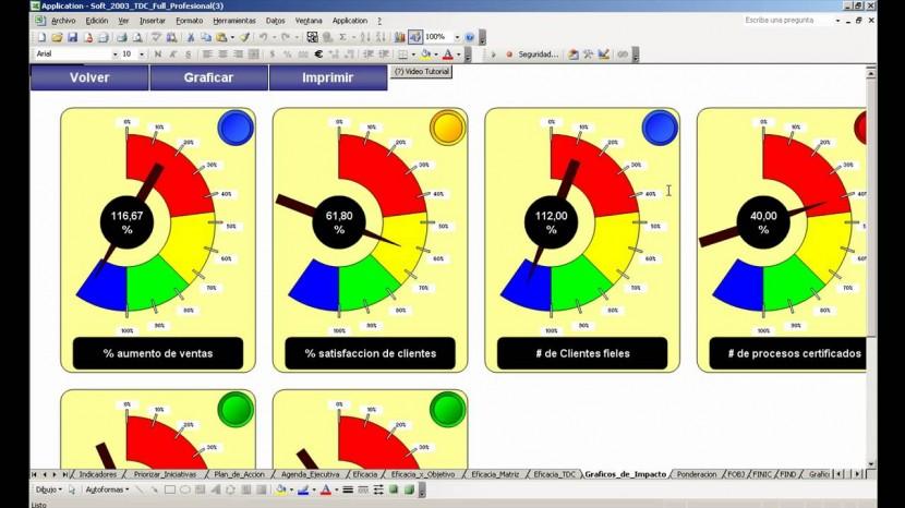 Claves para implementar con éxito un tablero de control