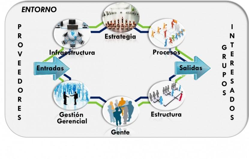 Cómo definir y mapear procesos