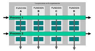 Empresa y gestión de procesos