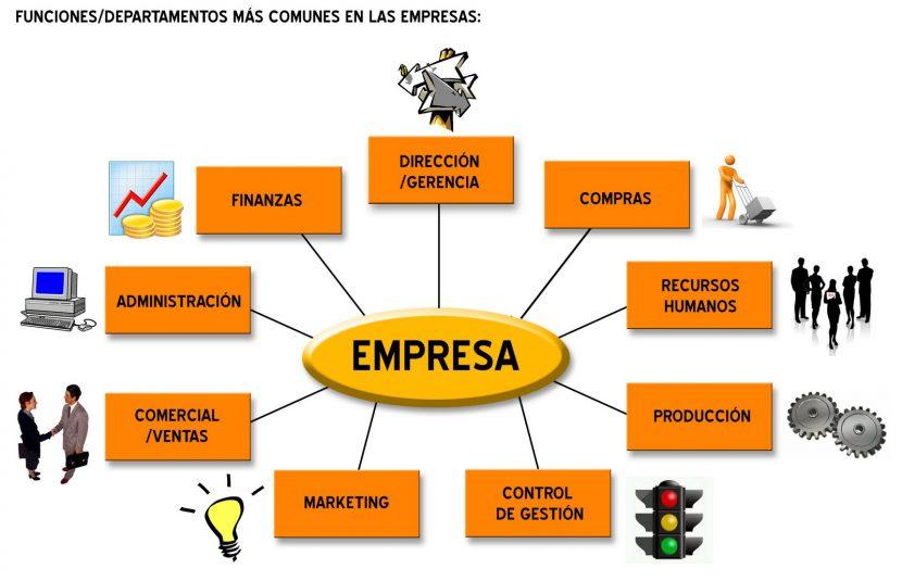 Estructura organizacional, clave del éxito para pymes