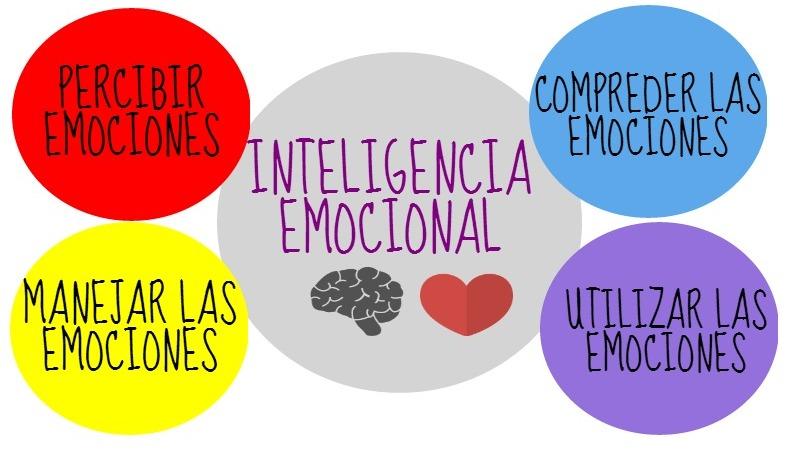 7 Hábitos de las personas con Inteligencia Emocional