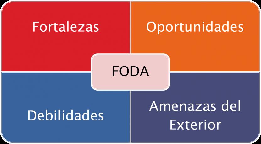 Deficiencias en el uso del FODA. Causas y sugerencias