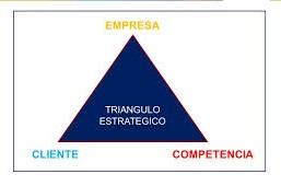 El Triangulo Estratégico (las 3Cs de Kenichi Ohmae)