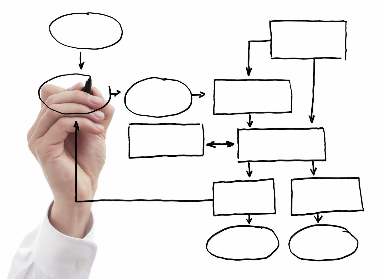 4 pasos para elaborar un manual de procedimientos | Grandes Pymes