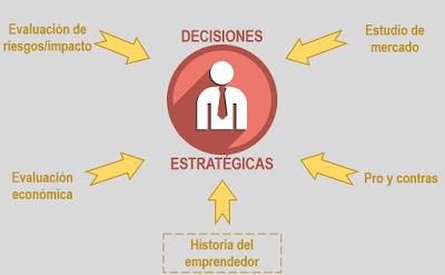 ¡Decisiones estratégicas!: un reflejo de la forma de ser del emprendedor