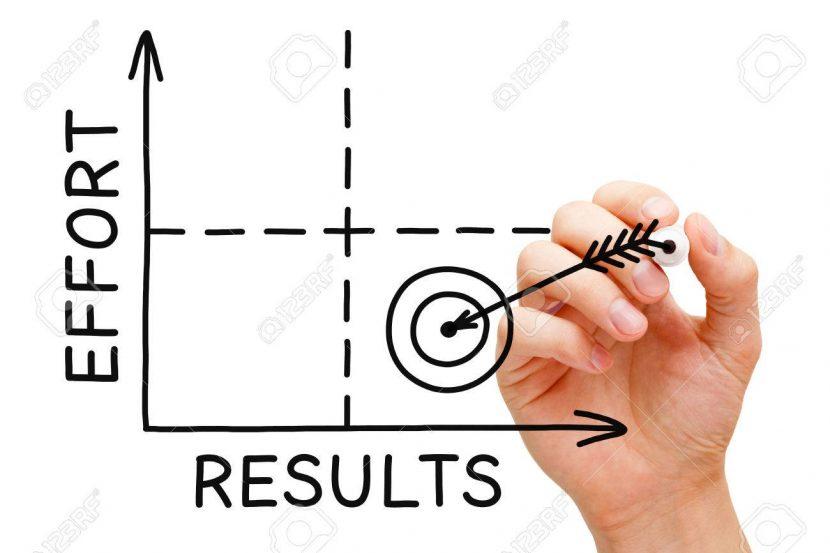 20% de esfuerzo produce 80% de resultados.