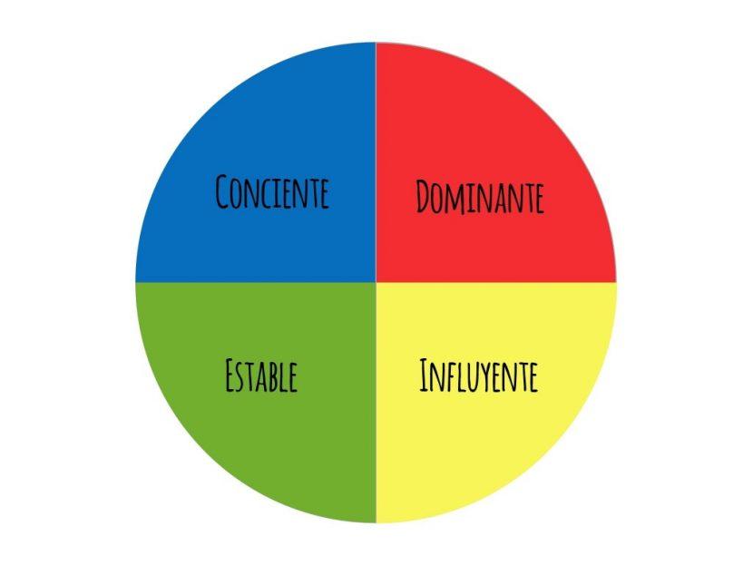 Cómo eres según el modelo DISC de 4 tipos de comportamiento.