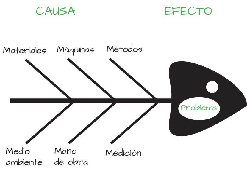 ¿Cómo utilizar el diagrama de Ishikawa para identificar riesgos?