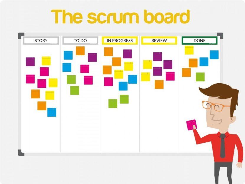 Qué es la metodología Scrum