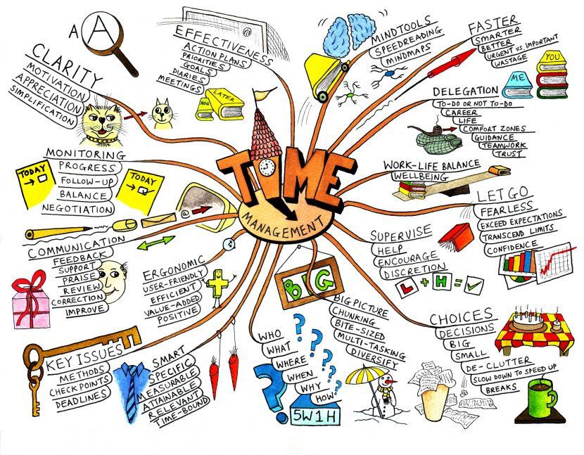 Mapas mentales, ruta hacia el éxito