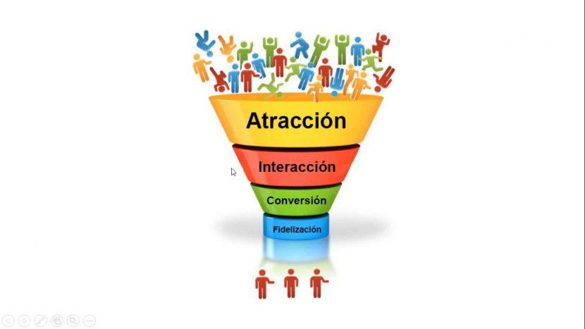 Qué es un embudo de marketing?