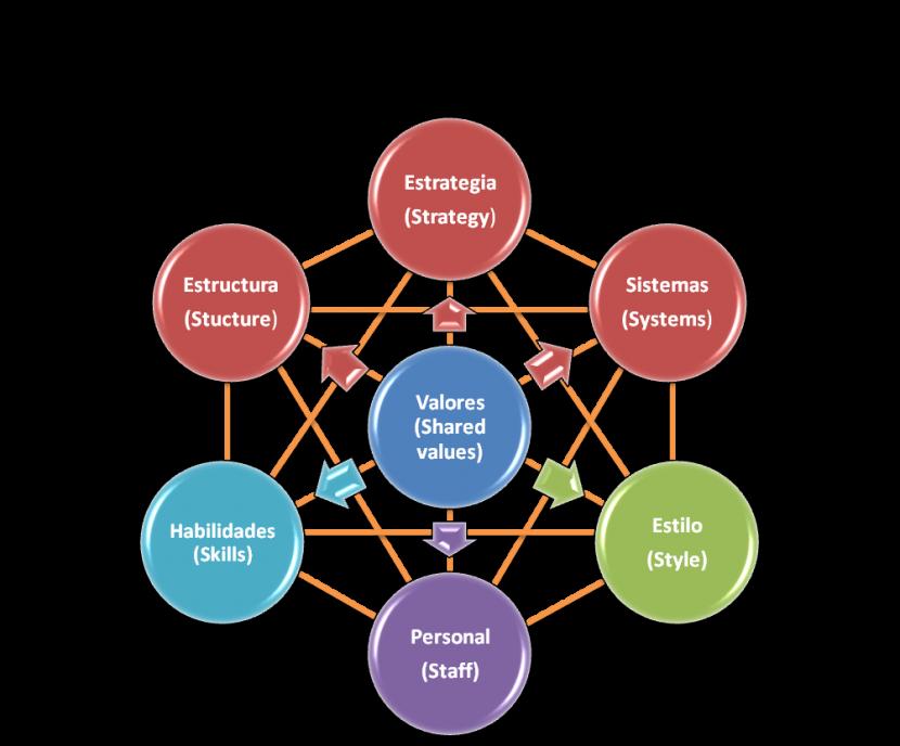 7S de Mckinsey: Qué es y cómo se emplea