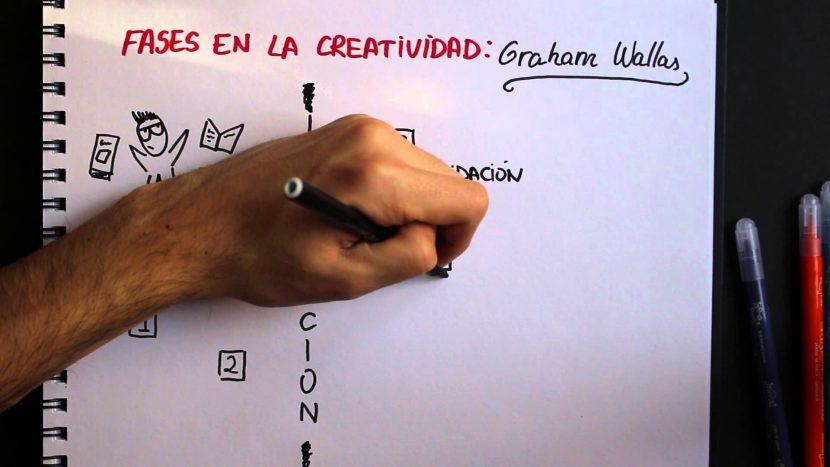 Las cuatro fases del proceso creativo de Graham Wallas.