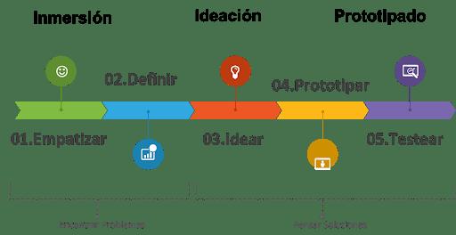 Design Thinking, innovar con método pensando en el cliente.